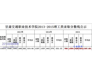 甘肃交通职业技术学院高考分数线2016